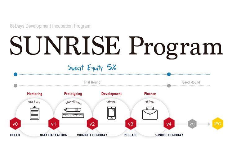 SunriseProgram TECHFUND