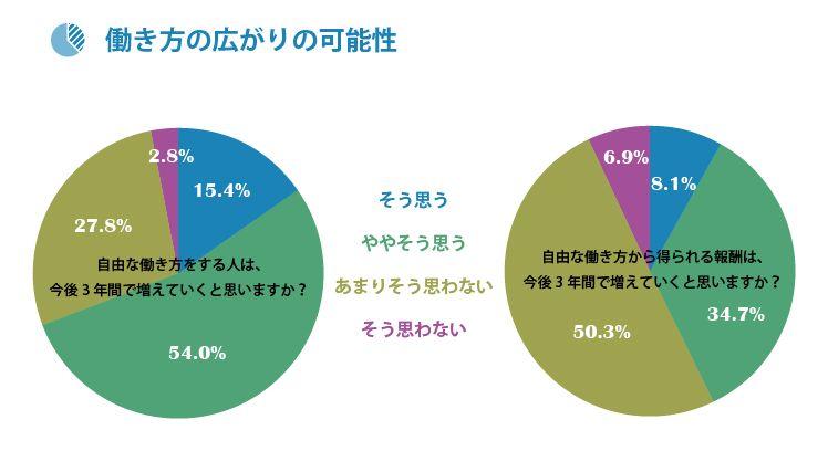 グラフ4_フリーランサーの未来