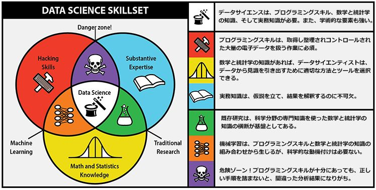 DataScientist_skills