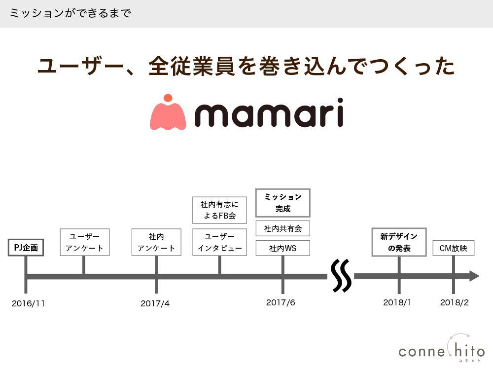 ママリの説明スライド