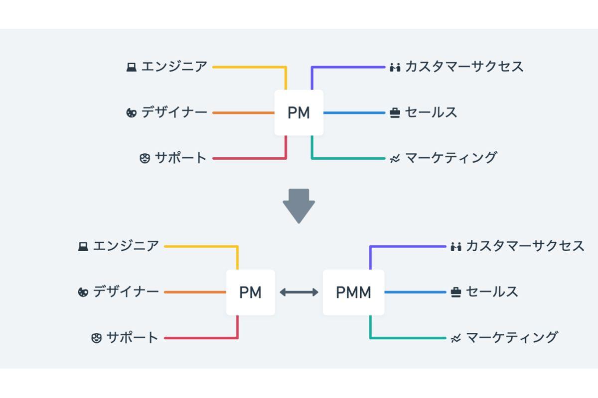 「PMM」を徹底解説!CS、セールス、マーケティングを束ねる新ポジション
