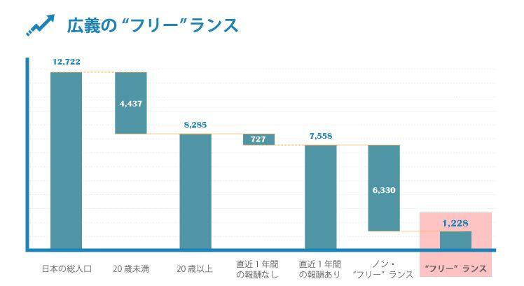 グラフ1_日本のフリーランス人口