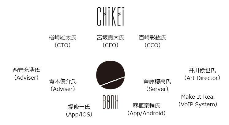 BONX CHIKEI Member