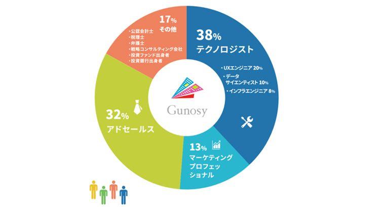 Gunosy 渡邊氏 松本氏