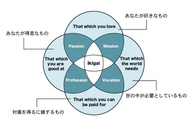 ikigaiの説明図