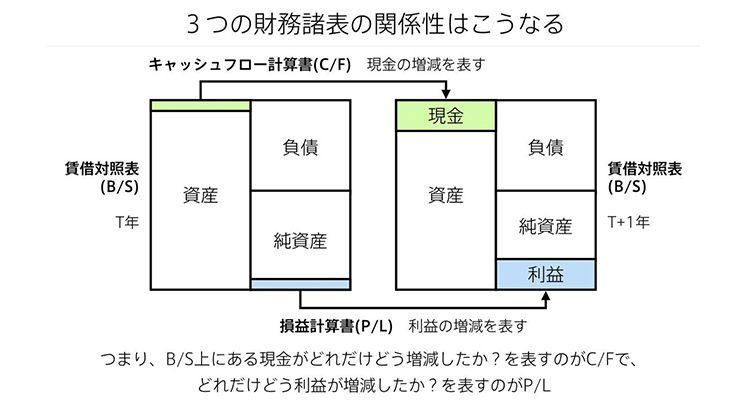 3つの財務諸表の関係性