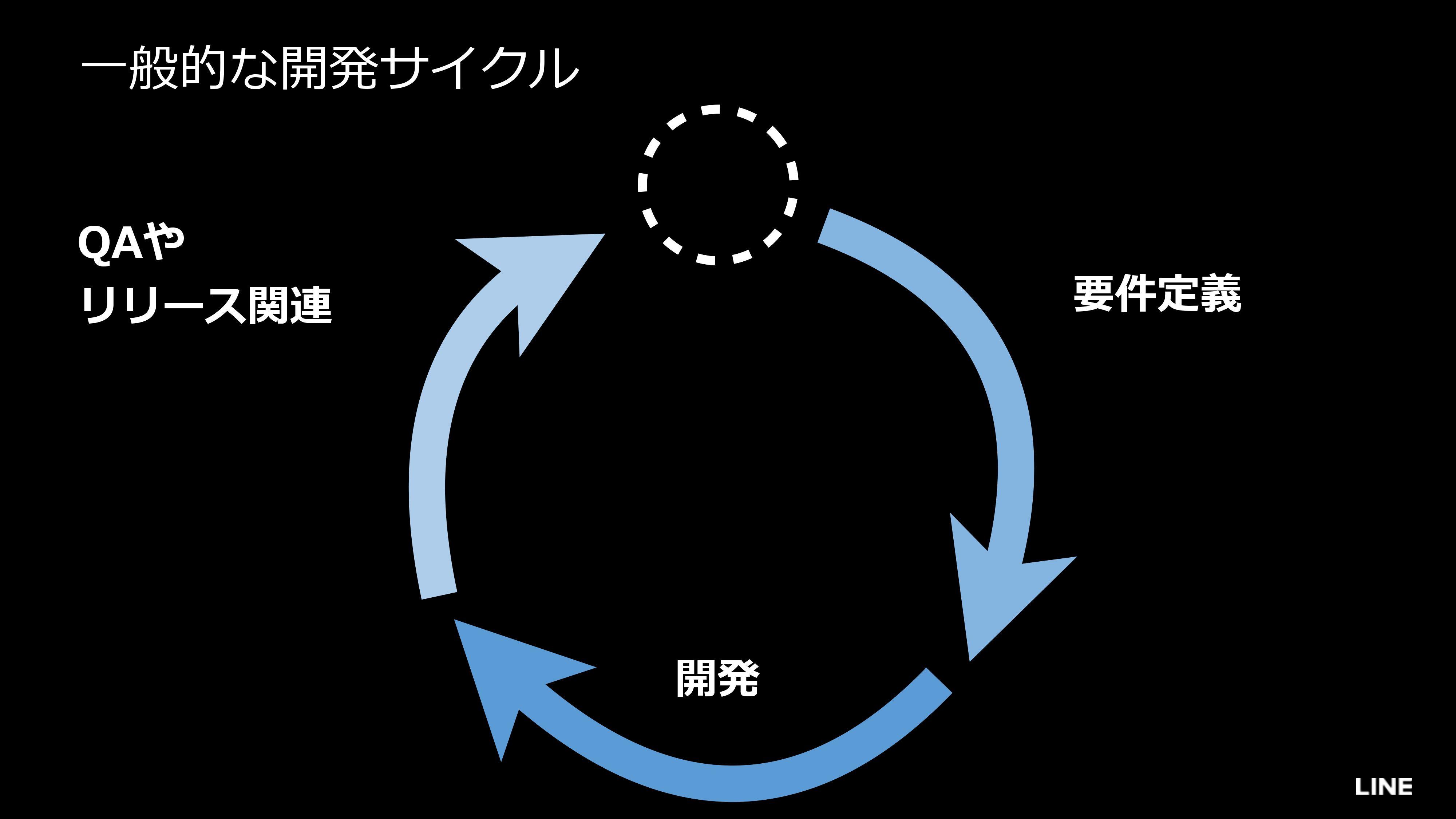 一般的なライフサイクル