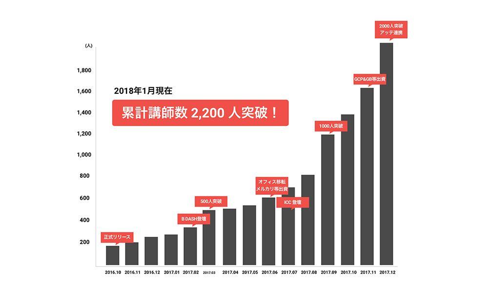 外国人講師の登録数
