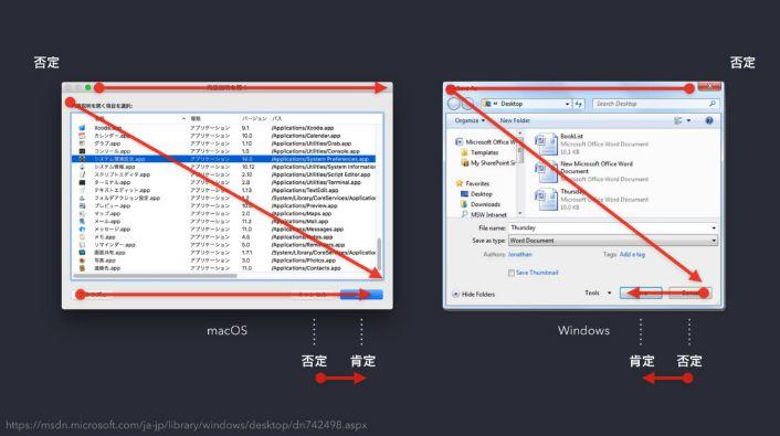 macOSとWindowsで異なる情報展開の報告